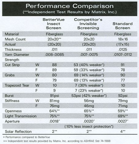 Product Specifications for Phifers BetterVue - Pool and Patio Insect Screen