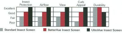 Phifer UltraVue Insect Screen - When visibility is most important